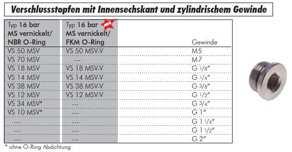 """Blindstopfen 1//8/"""" mit O-Dichtring  AG zylindrisch"""