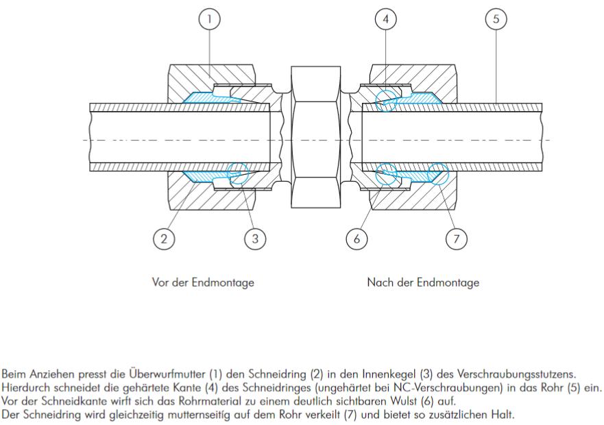 Klemmringverschraubung Schott Klemmring Gerade Schottverschraubung